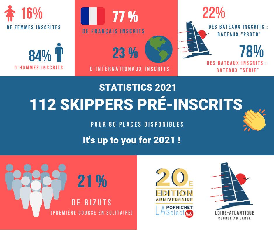 Stats-2021-apres-inscriptions-4-GB